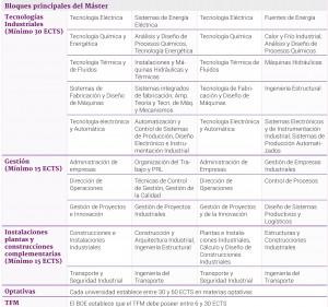 Plan de estudios del máster en Ingeniería Industrial