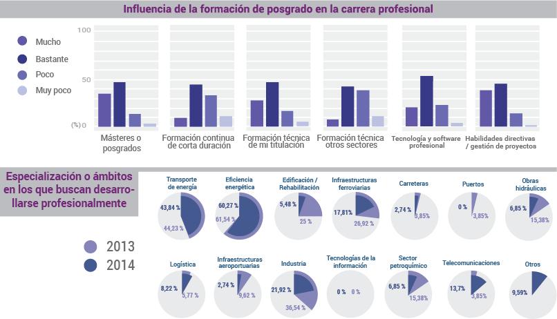 Posgrado y especializaciones